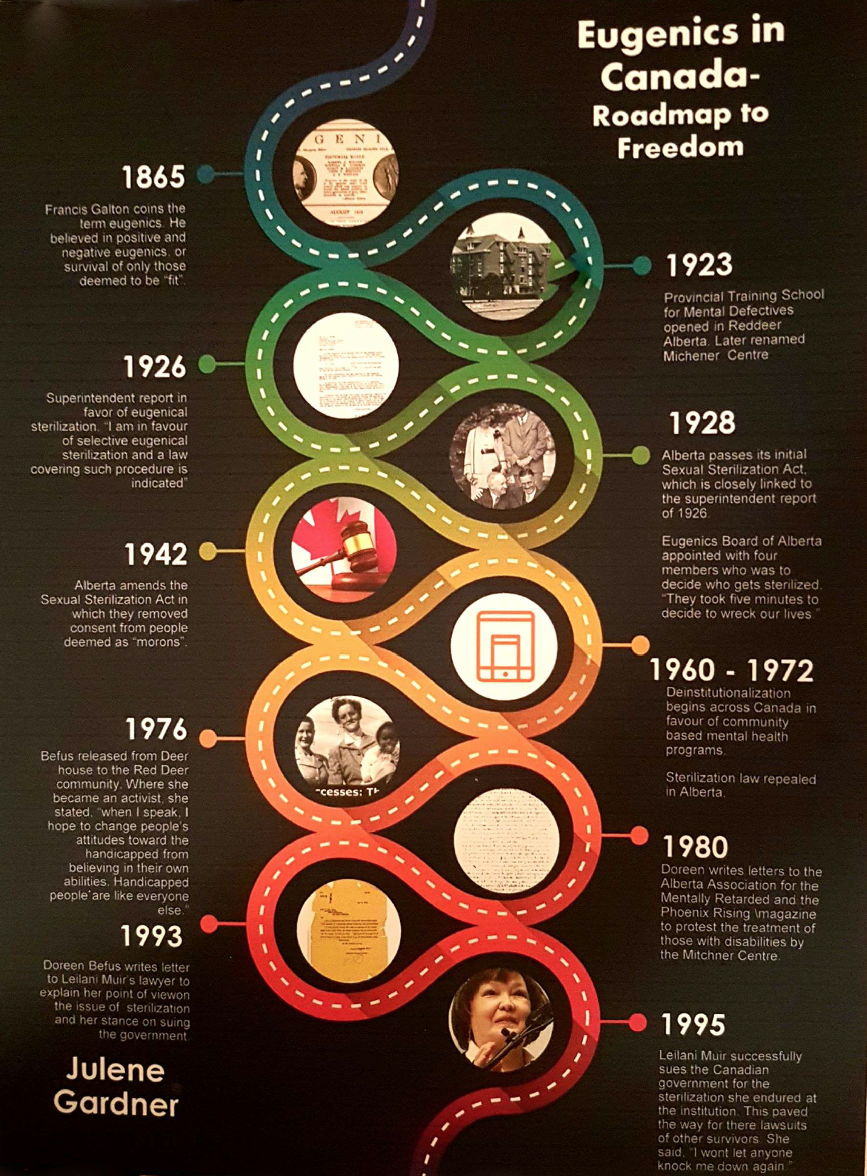 coloured timeline titled Eugenics in Canada